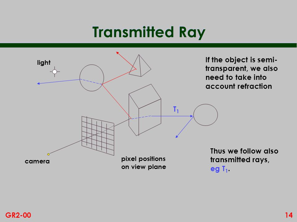 Transmitted Ray If the object is semi- transparent, we also