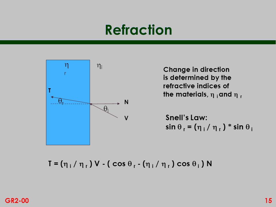 Refraction r i r i Snell's Law: sin  r = ( i /  r ) * sin  i