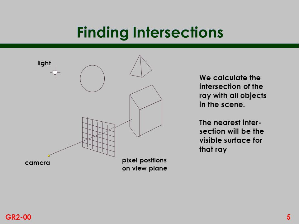 Finding Intersections