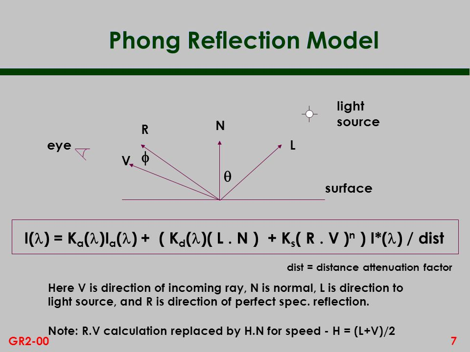 Phong Reflection Model