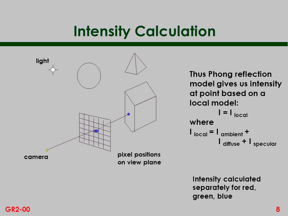 Intensity Calculation