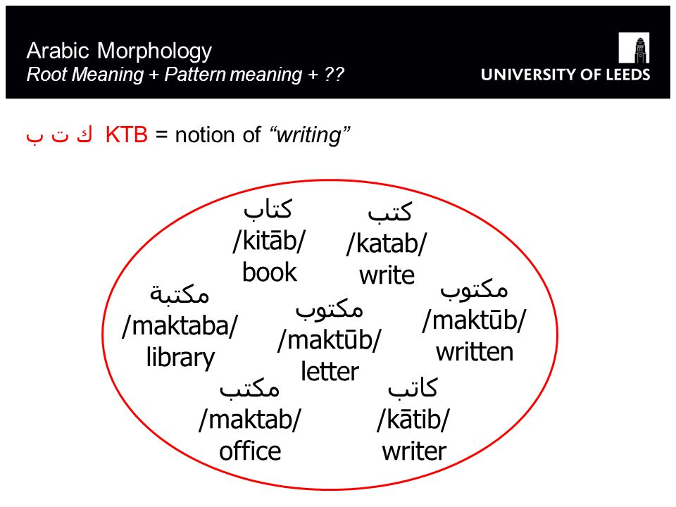Arabic Morphology Root Meaning + Pattern meaning +