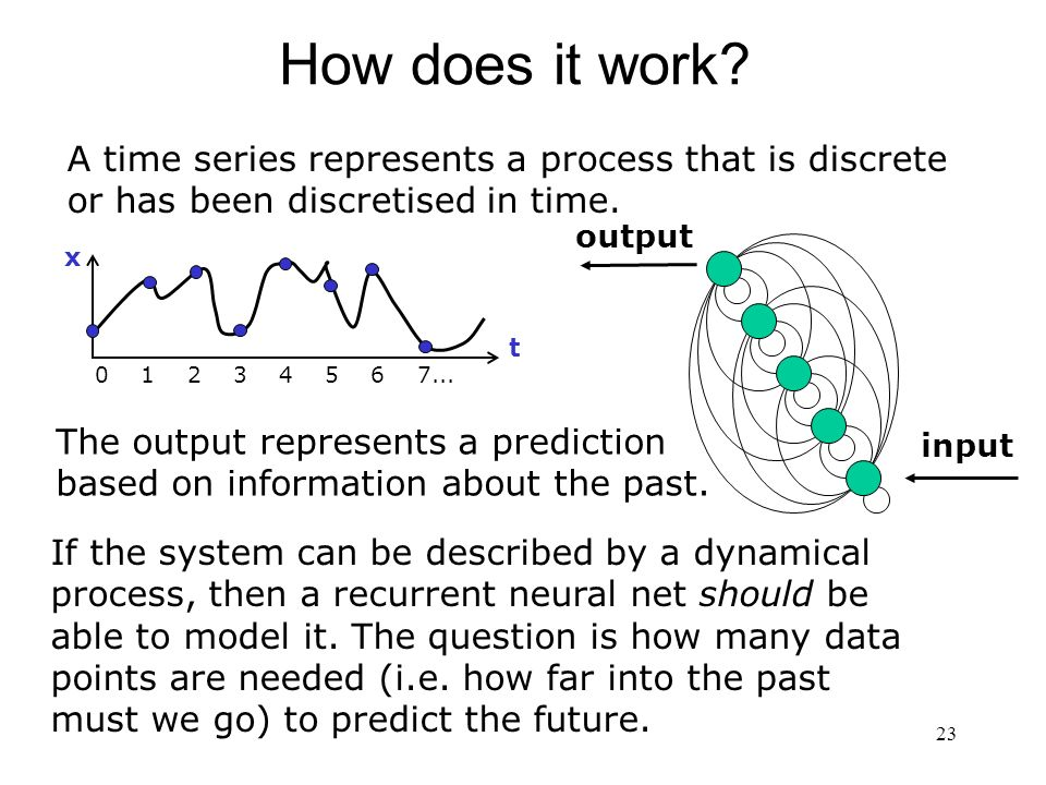 How does it work A time series represents a process that is discrete or has been discretised in time.