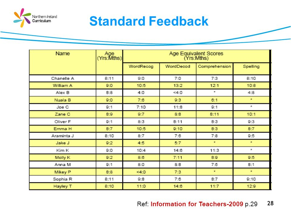 Standard Feedback Ref: Information for Teachers-2009 p.29
