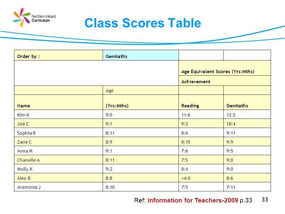 Class Scores Table Ref: Information for Teachers-2009 p.33 Order by :
