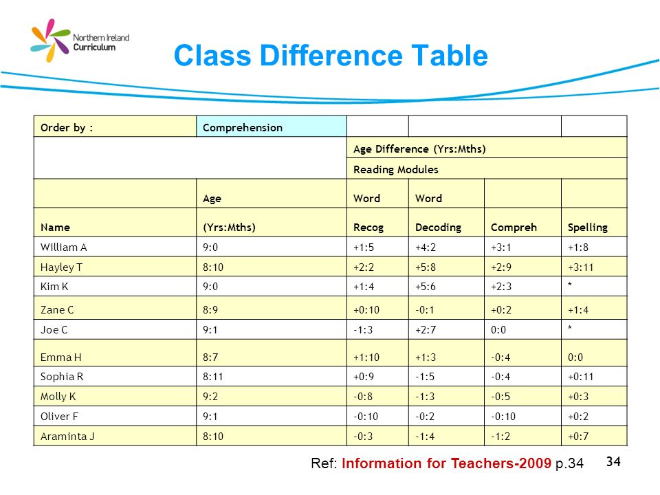 Class Difference Table
