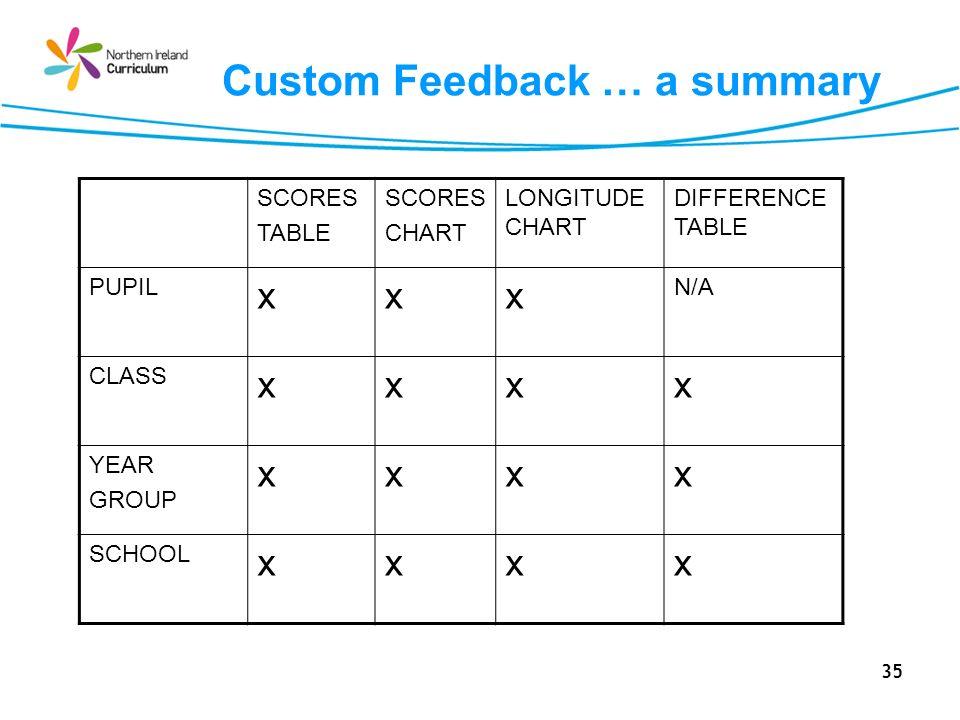 Custom Feedback … a summary