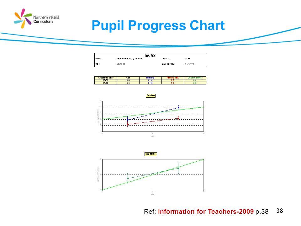 Pupil Progress Chart Ref: Information for Teachers-2009 p.38