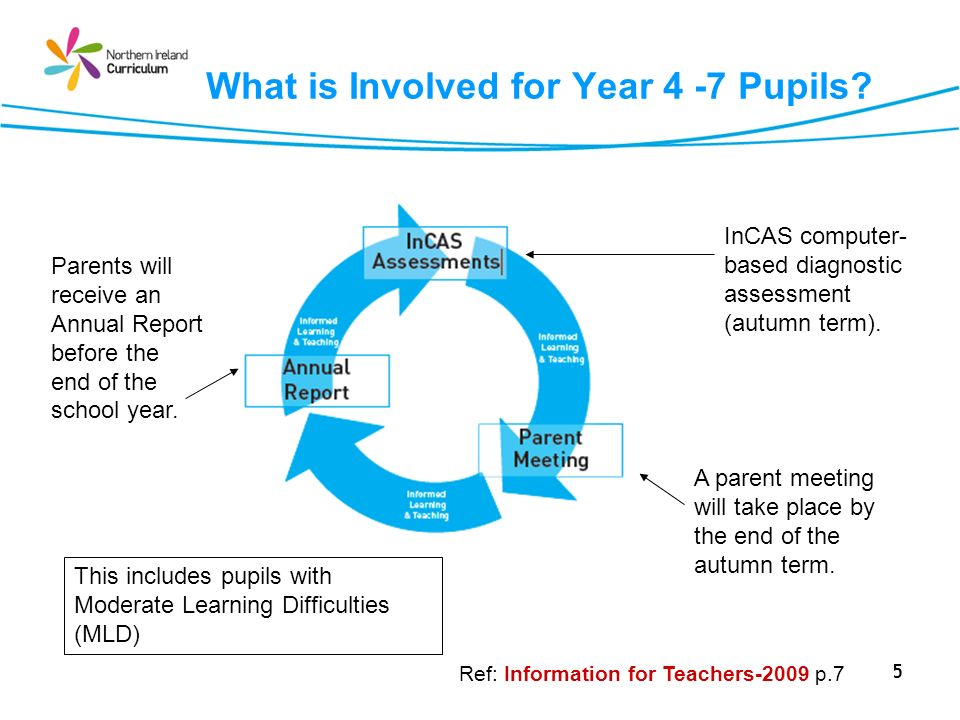 What is Involved for Year 4 -7 Pupils