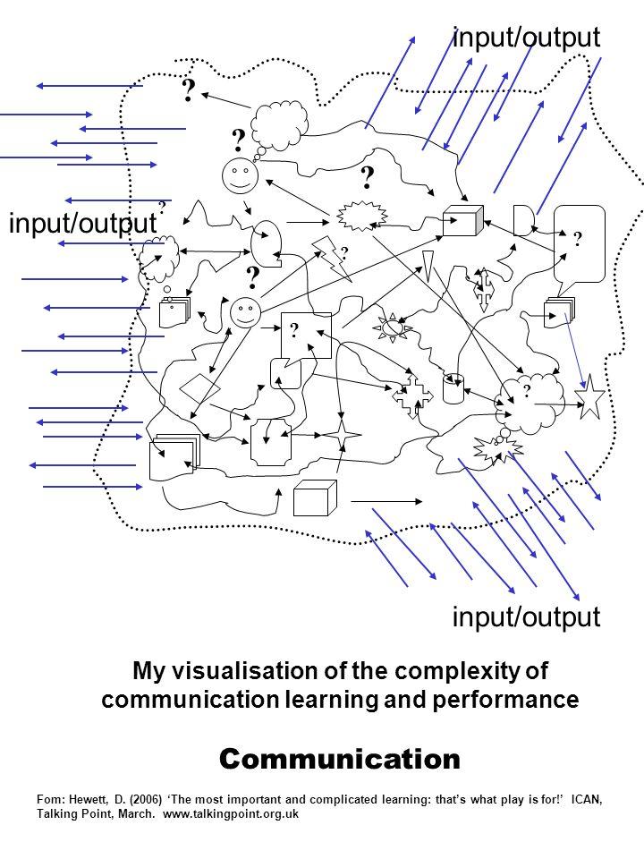 input/output input/output input/output Communication