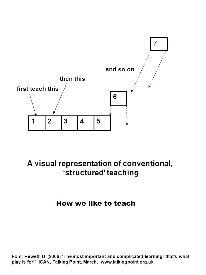 A visual representation of conventional, 'structured' teaching