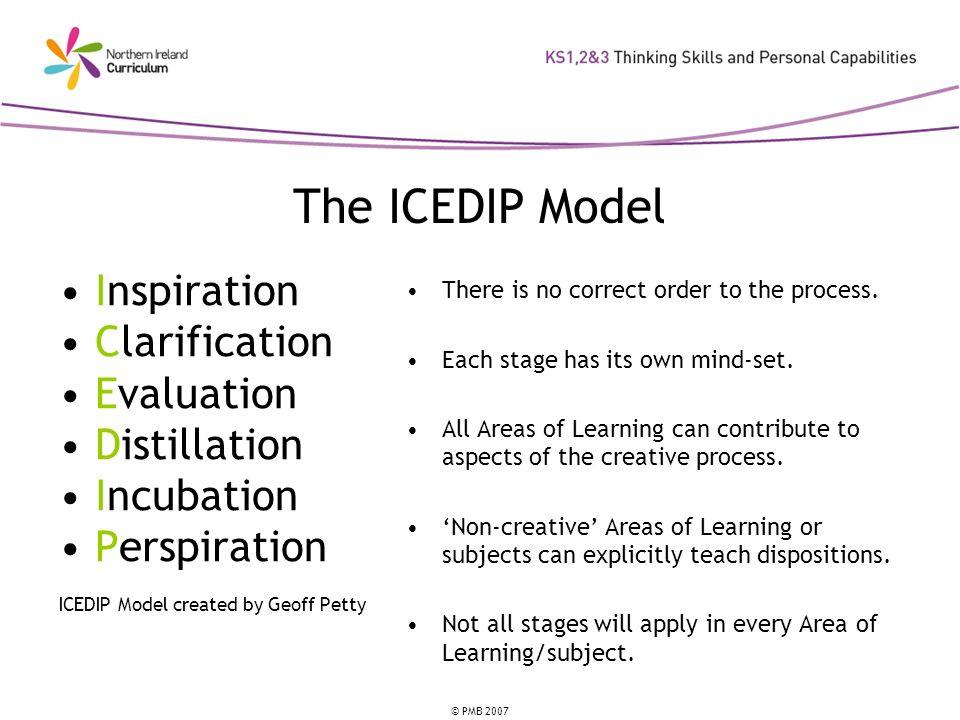 The ICEDIP Model Inspiration Clarification Evaluation Distillation