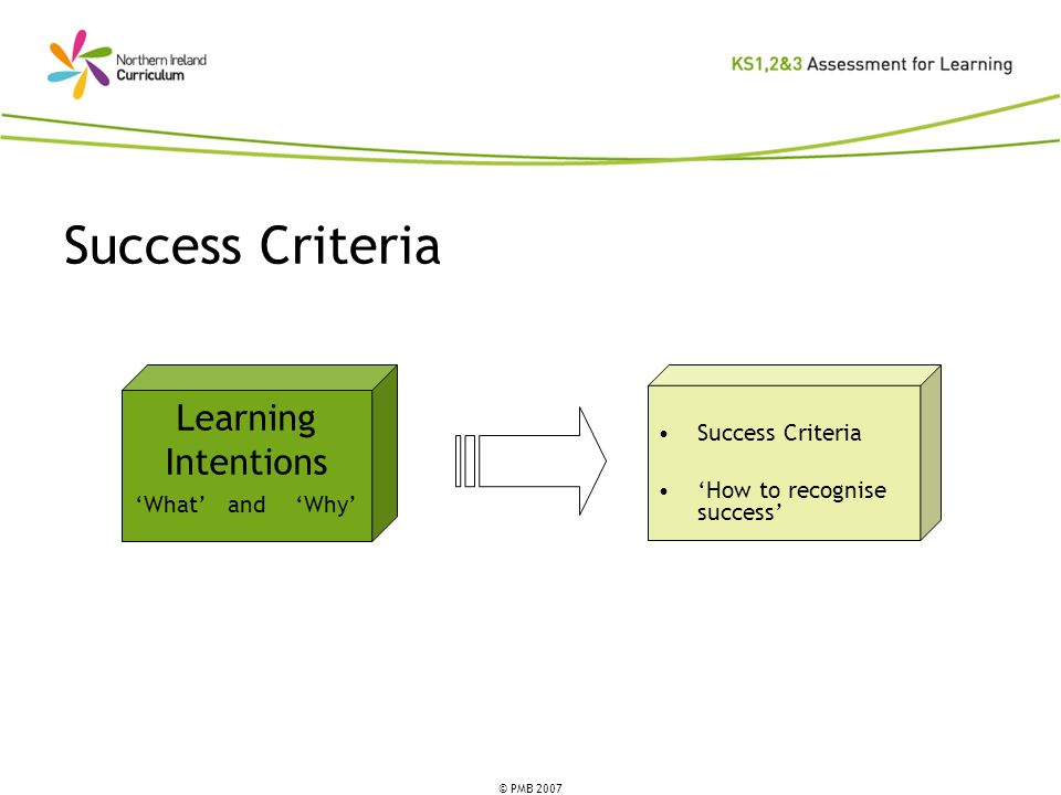 Success Criteria Learning Intentions Success Criteria