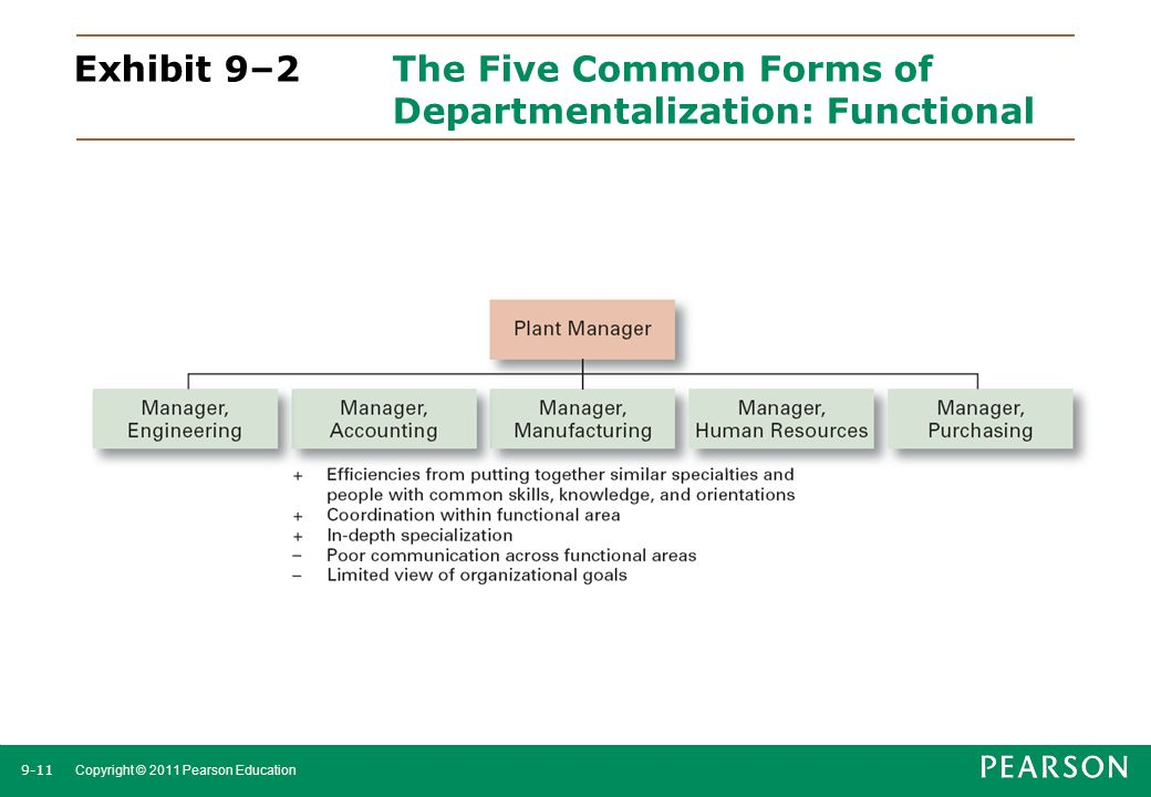 Exhibit 9–2 The Five Common Forms of Departmentalization: Functional