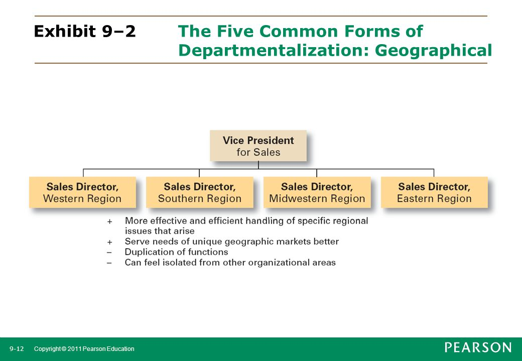 Exhibit 9–2 The Five Common Forms of Departmentalization: Geographical