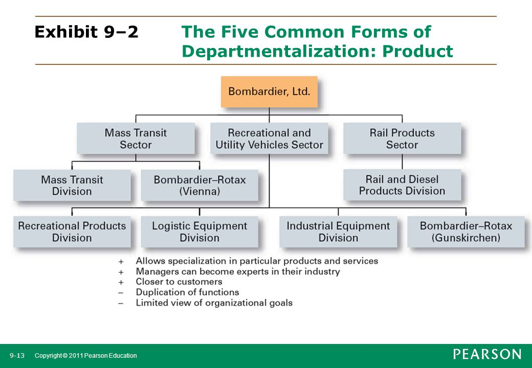 Exhibit 9–2 The Five Common Forms of Departmentalization: Product