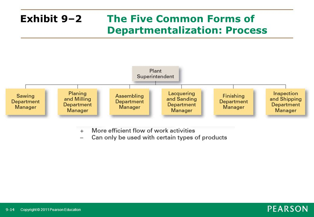 Exhibit 9–2 The Five Common Forms of Departmentalization: Process