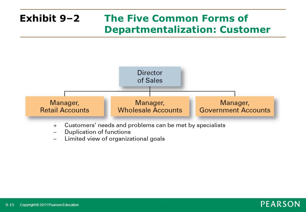 Exhibit 9–2 The Five Common Forms of Departmentalization: Customer
