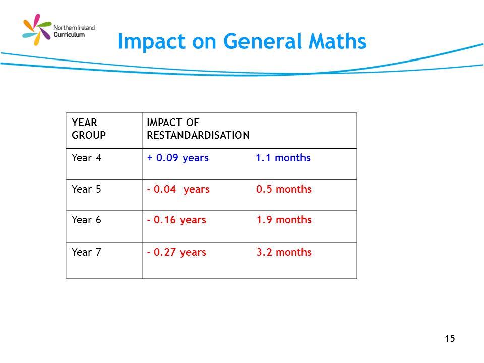 Impact on General Maths