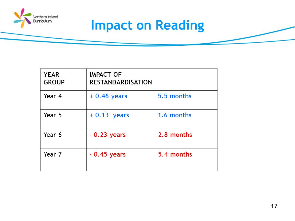 Impact on Reading YEAR GROUP IMPACT OF RESTANDARDISATION Year 4
