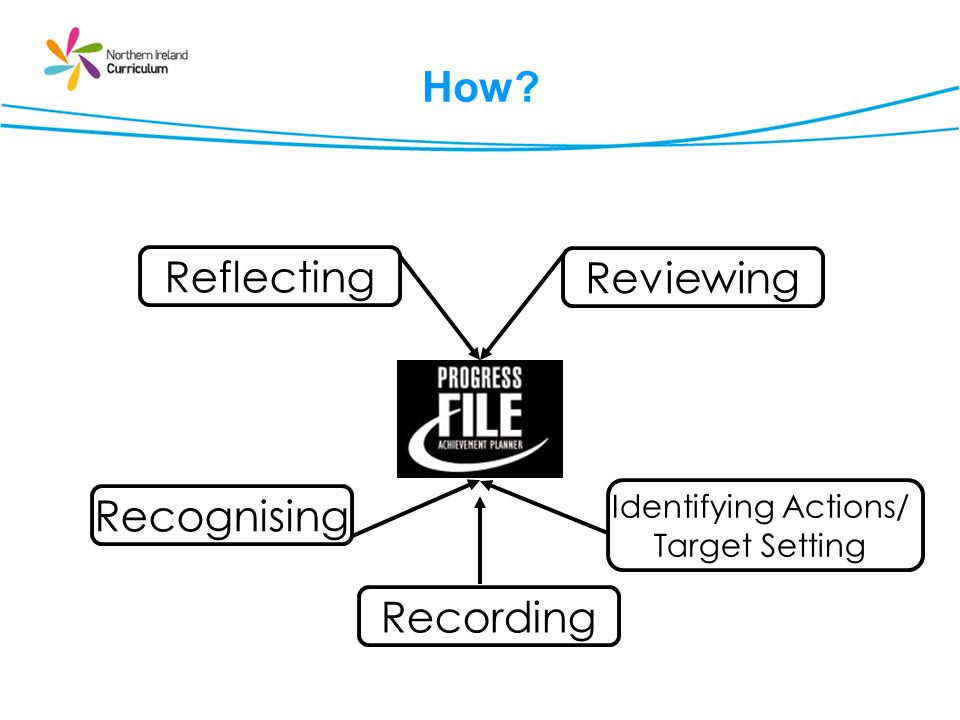 Reflecting Reviewing Recognising Recording How Identifying Actions/