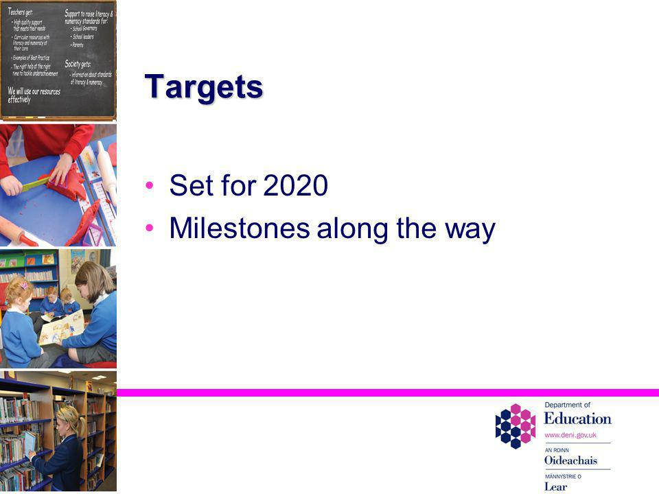 Targets Set for 2020 Milestones along the way