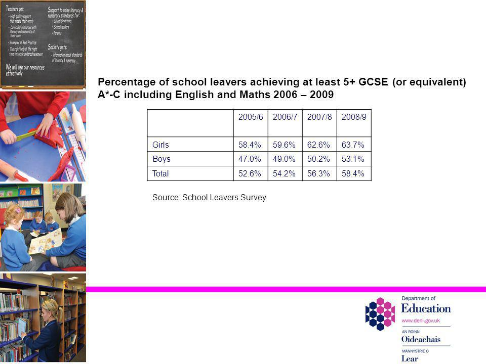 Percentage of school leavers achieving at least 5+ GCSE (or equivalent) A*-C including English and Maths 2006 – 2009
