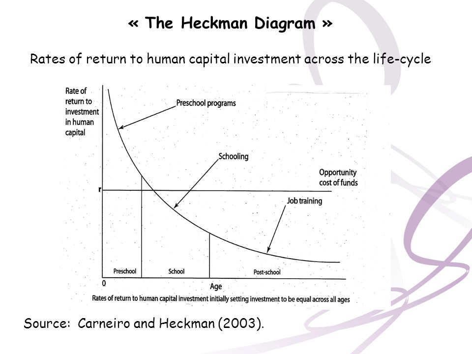 Rates of return to human capital investment across the life-cycle