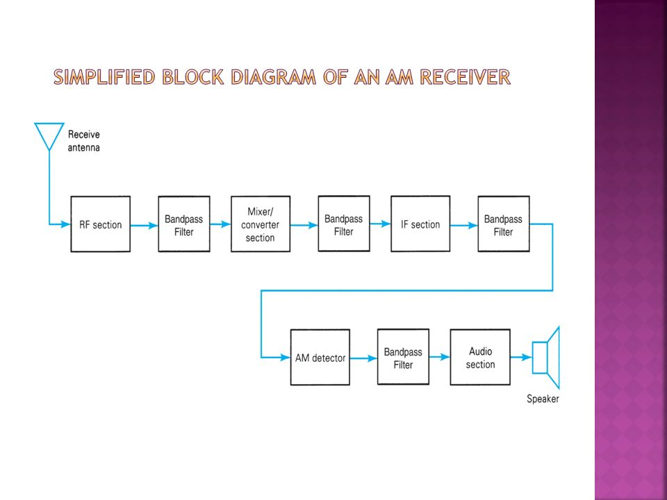 am radio receiver block diagram pdf