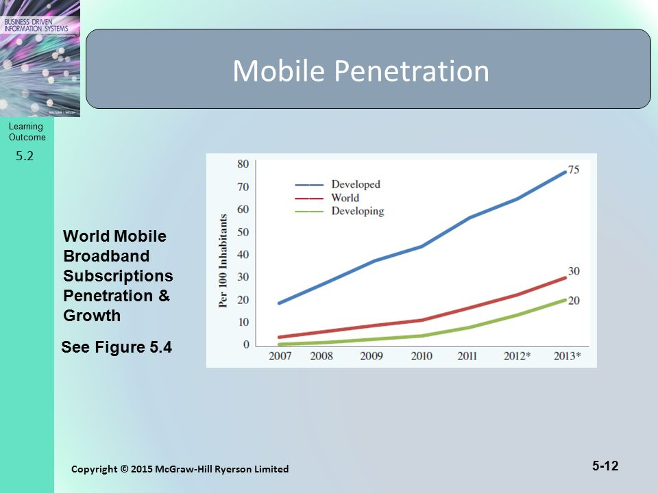 Mobile Penetration 5.2. World Mobile Broadband Subscriptions Penetration & Growth.