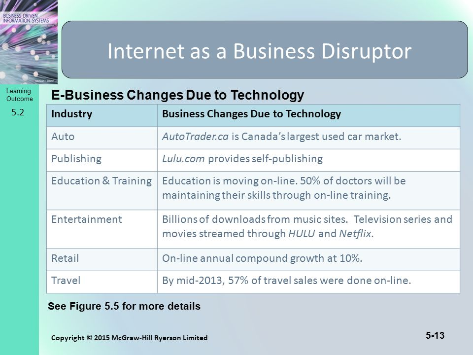 Internet as a Business Disruptor