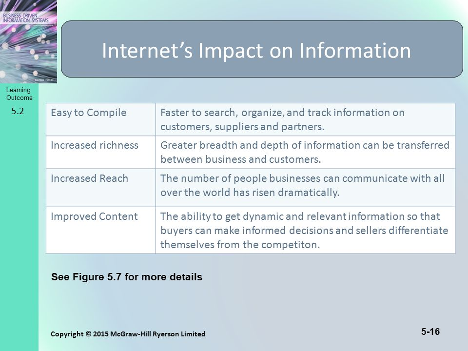 Internet's Impact on Information