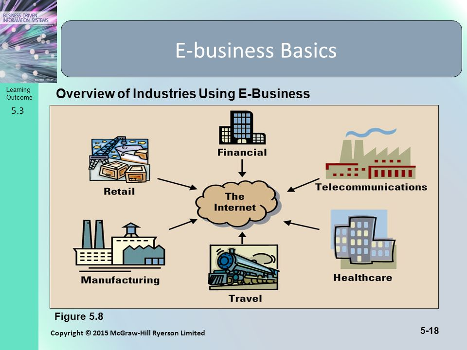 E-business Basics Overview of Industries Using E-Business 5.3