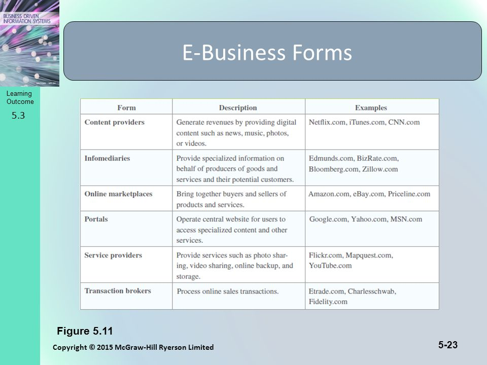 E-Business Forms 5.3 Figure 5.11