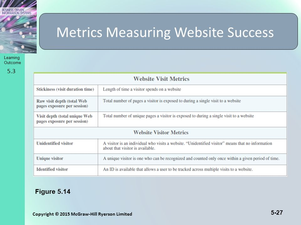 Metrics Measuring Website Success