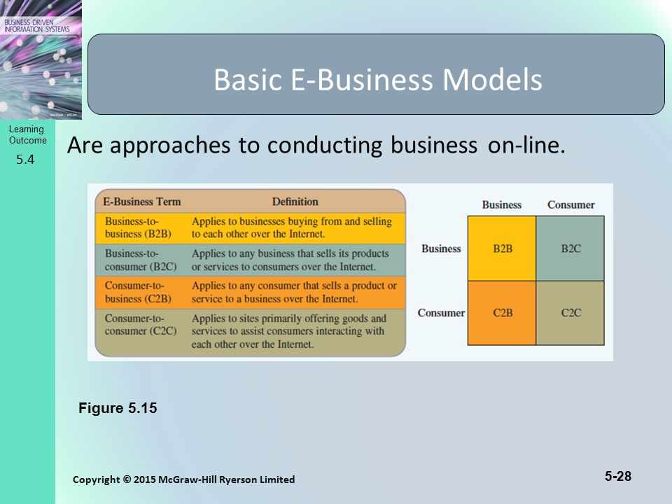 Basic E-Business Models
