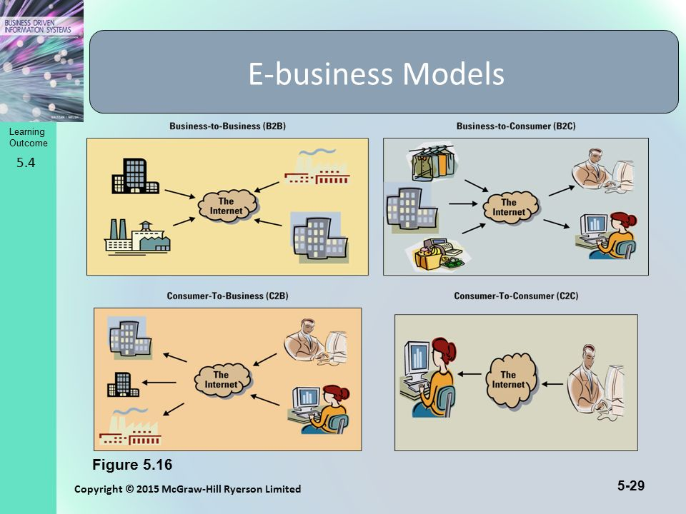 E-business Models 5.4. B2B: Applies to businesses buying from and selling to each other over the Internet.