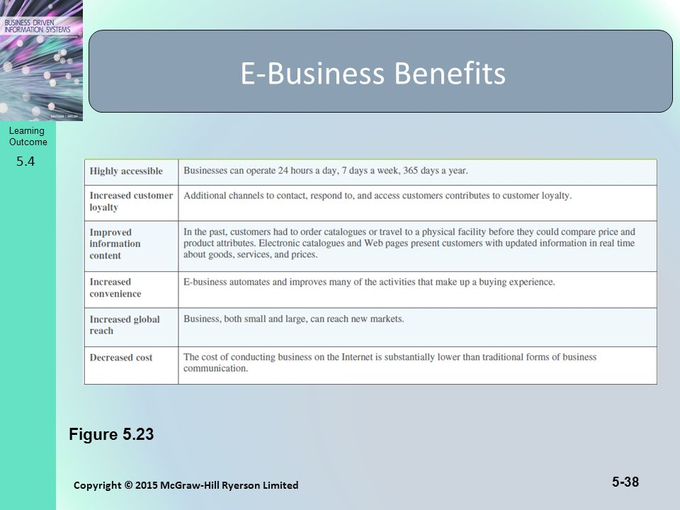 E-Business Benefits Figure 5.23 5.4