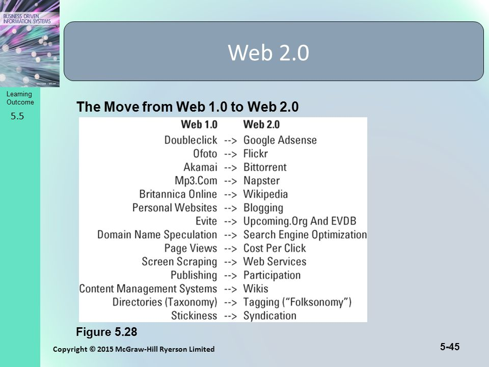 Web 2.0 The Move from Web 1.0 to Web 2.0 Figure 5.28 5.5