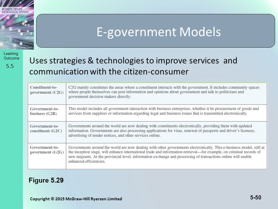 E-government Models Uses strategies & technologies to improve services and communication with the citizen-consumer.