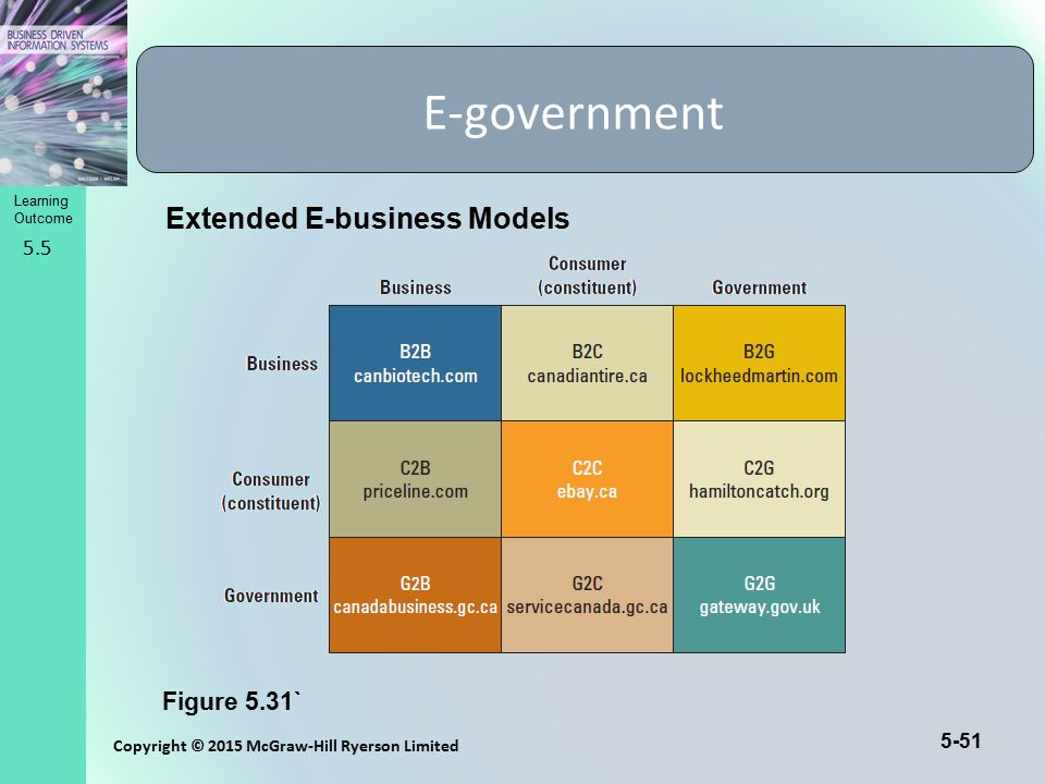 E-government Extended E-business Models Figure 5.31` 5.5
