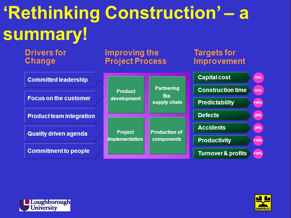 'Rethinking Construction' – a summary!