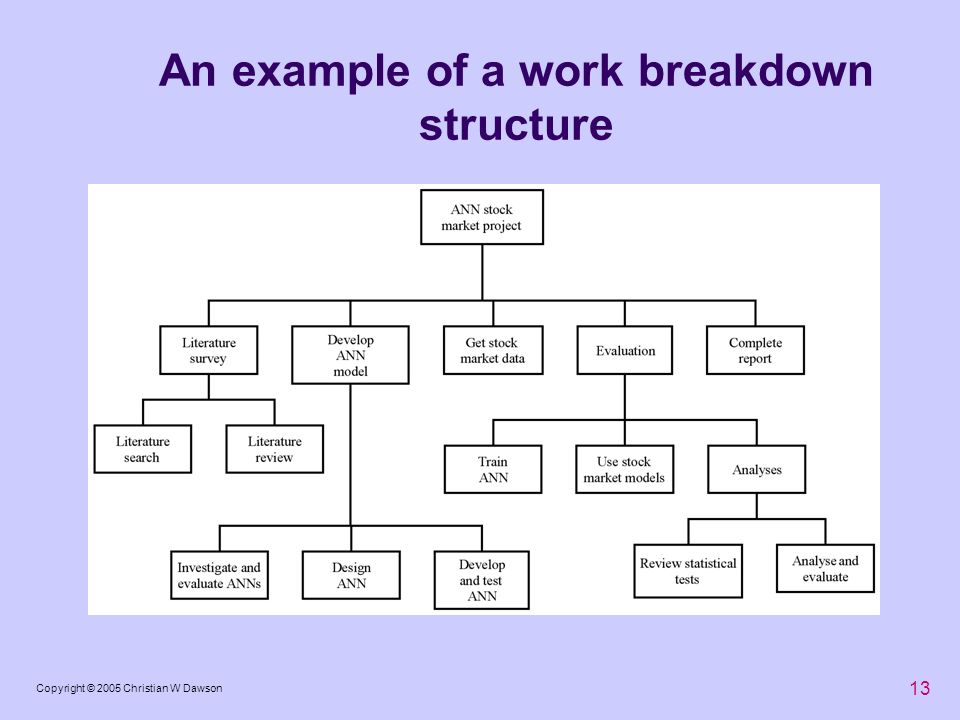 An example of a work breakdown structure