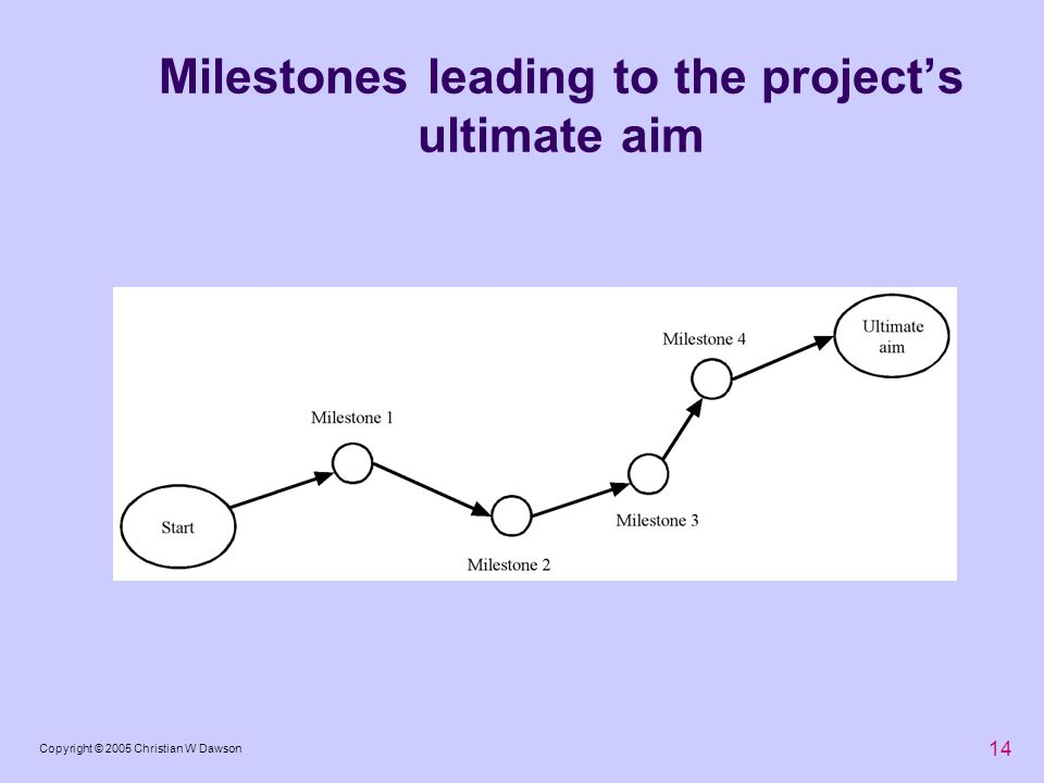 Milestones leading to the project's ultimate aim