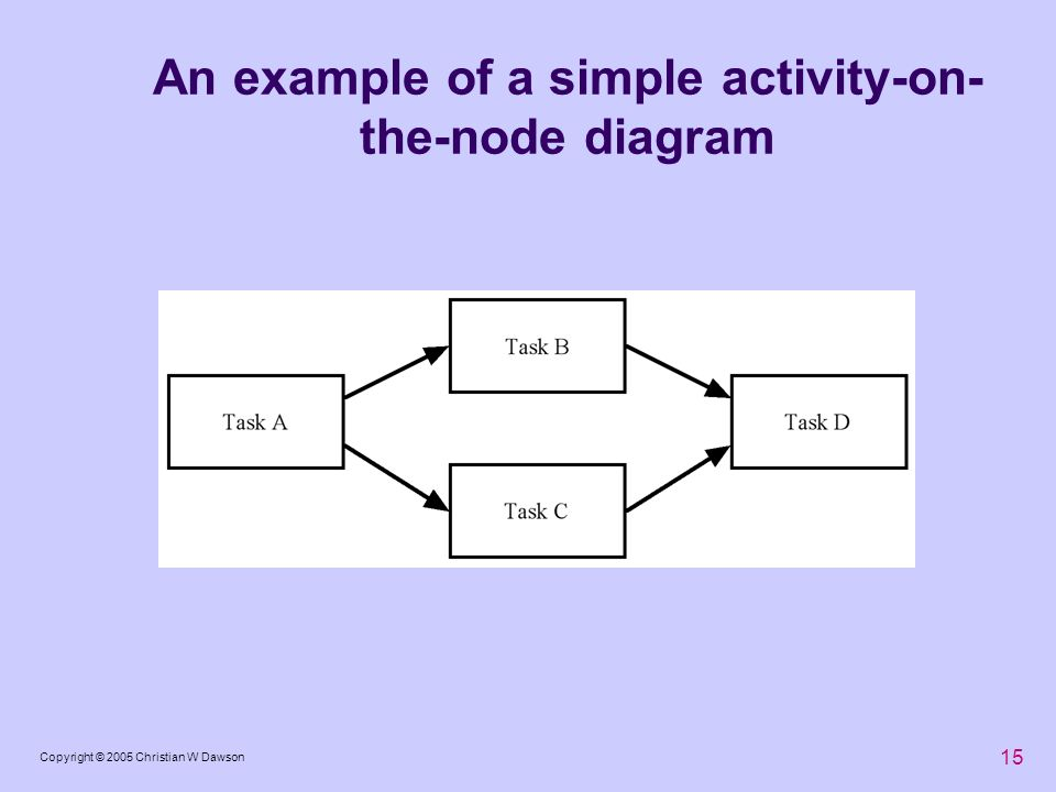 An example of a simple activity-on-the-node diagram
