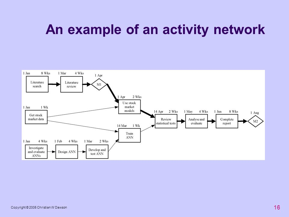 An example of an activity network
