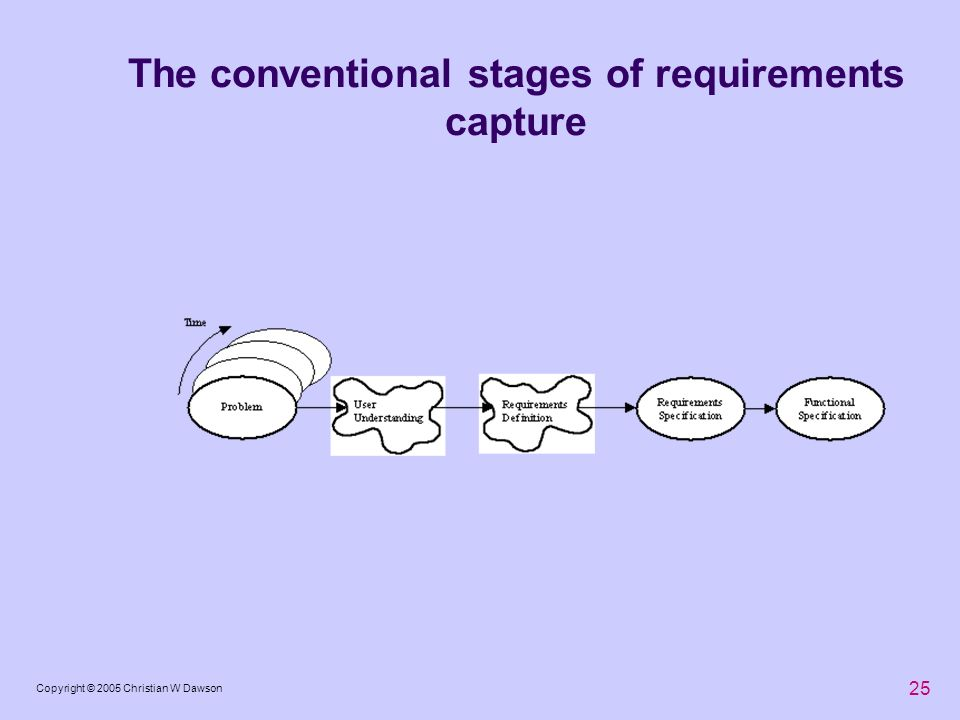 The conventional stages of requirements capture
