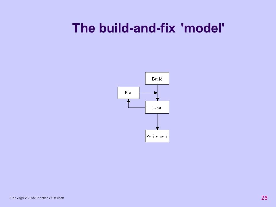 The build-and-fix model