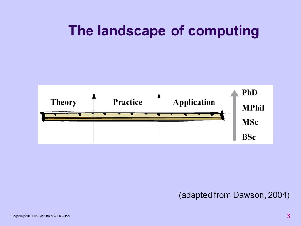 The landscape of computing