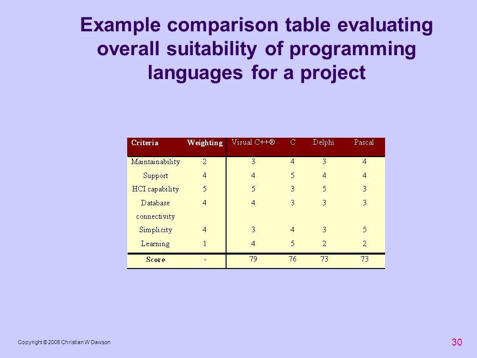 Example comparison table evaluating overall suitability of programming languages for a project